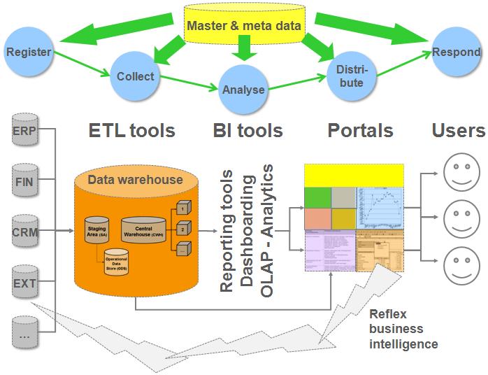 What Is Business Intelligence Bi Agiqual Llc Data