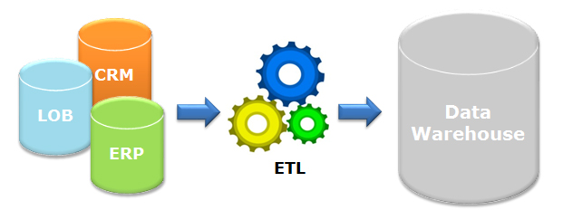 What is ETL Process? What is a data mart? – AgiQual LLC