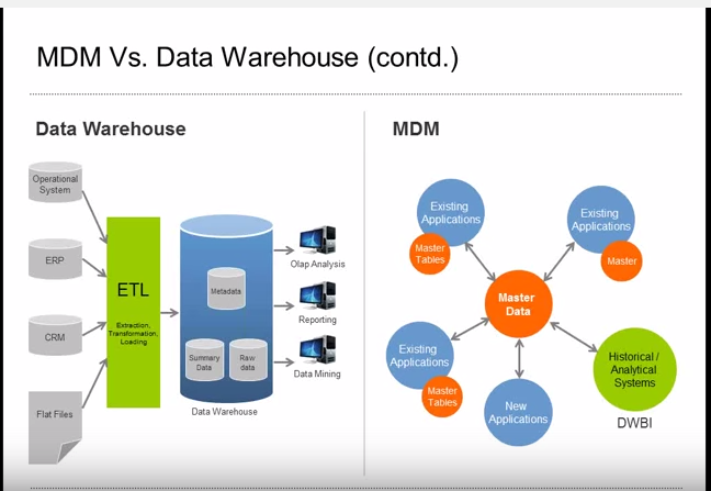 Master Data Management Mdm Vs Warehouse Dwh Agiqual Llc. Wiring. Mdm Data Warehouse Architecture Diagram At Scoala.co