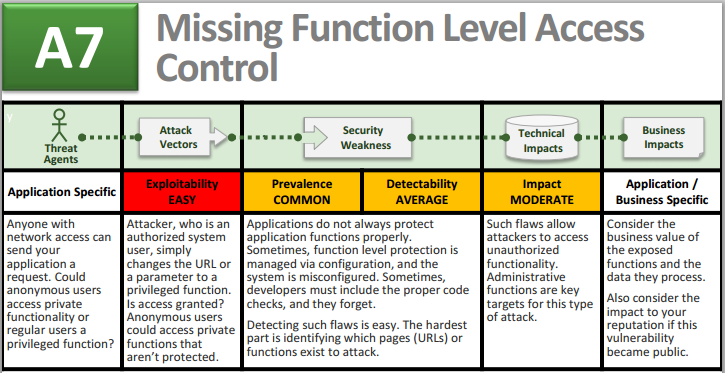 10 most critical web application security risks